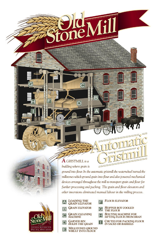 A cutaway view of the mill with all the machinery installed